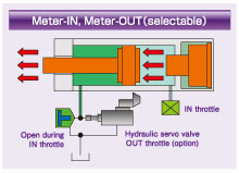 Meter-IN, Meter-OUT(selectable)